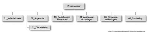 moegliche ordnerstruktur des finanzordners bei einem