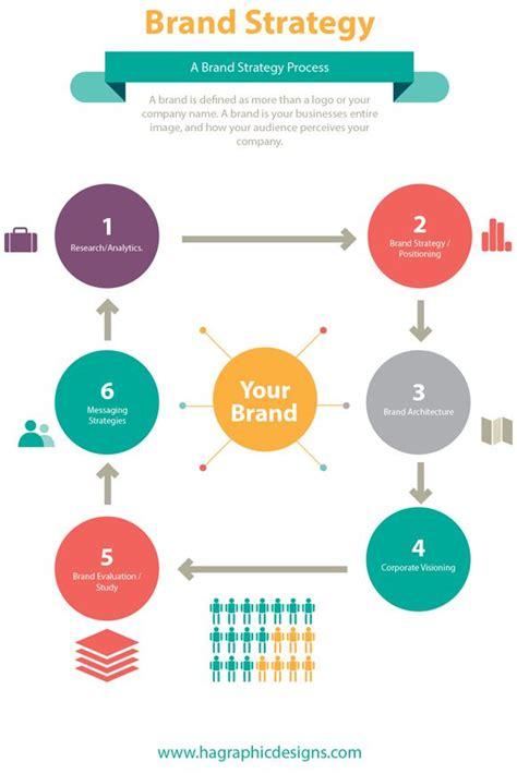 types  branding strategies  branding pinterest