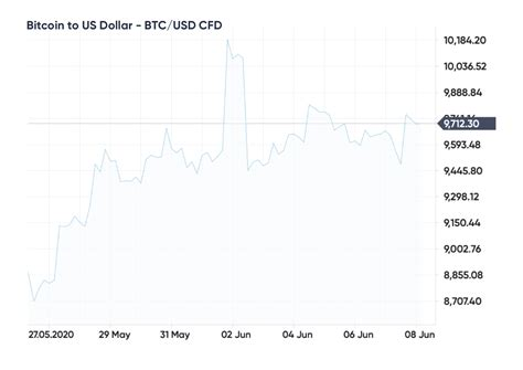 Let's take a look at what grayscale bitcoin trust (gbtc) is and how it's performing. Ride the bitcoin wave with these 11 cryptocurrency-related ...