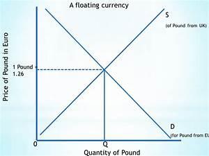 Econ Diagrams