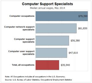 Help Desk Support Specialist Salary by 7 Things You Should About Earning A Help Desk