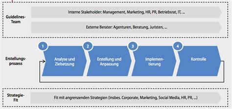 social media guideline entwicklung studie strategie