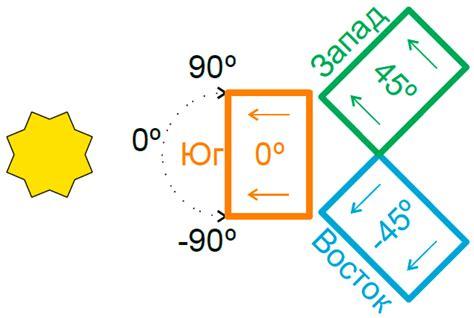 Цель расчёт автономной фотоэлектрической системы фэс .