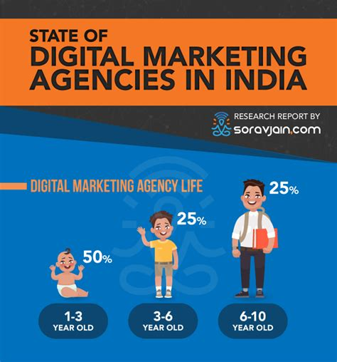 Digital Marketing Agency In India by State Of Digital Marketing Agencies In India Survey Results