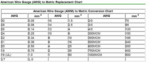 Electrical extension cord size chart greentooth Choice Image