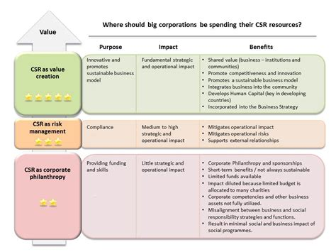 The Benefits of Corporate Social Responsibility (CSR ...