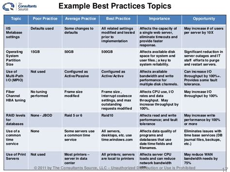 best practices template 2011 may 9 tcs best practices overview
