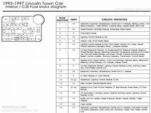 1996 Lincoln Town Car Fuse Diagram