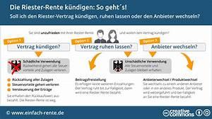 Riester Vertrag Auflösen : riester rente k ndigen lohnt es sich pro contra ~ Frokenaadalensverden.com Haus und Dekorationen