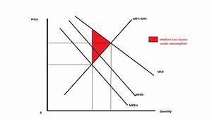 As Aqa Economics  Merit Goods