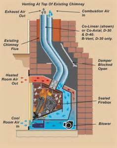 How To Work A Fireplace by Best 20 Fireplace Inserts Ideas On Pinterest Electric