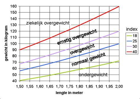 Koolhydraten en calorieën Afvallen met Nederland