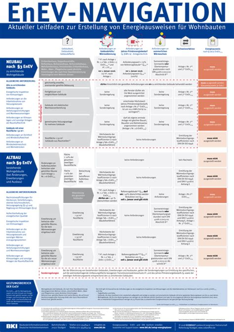 Bki Objektdaten Technische Gebaeudeausruestung G5 by Pressemitteilungen Bki
