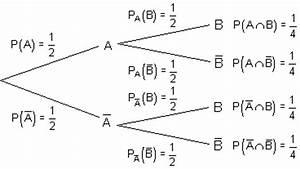 Wahrscheinlichkeit Berechnen : bedingte wahrscheinlichkeit ~ Themetempest.com Abrechnung
