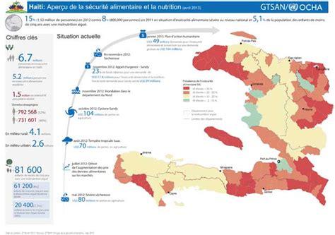 bureau de la coordination des affaires humanitaires ayiti kale je haiti grassroots haïti veedor 36