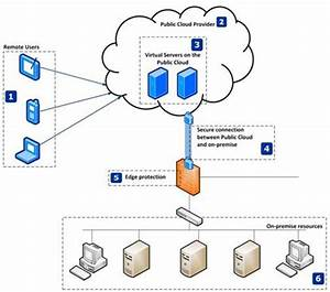 Hybrid Cloud Log Analysis-log Dnd Sp