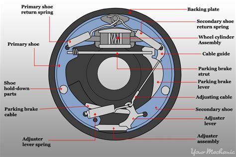 How To Adjust A Parking Brake Shoe