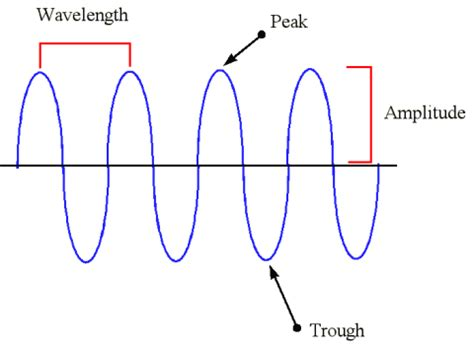 how to measure wavelength of light electromagnetic radiation