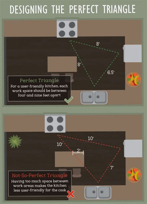 Best Practices for Kitchen Space Design   Fix.com