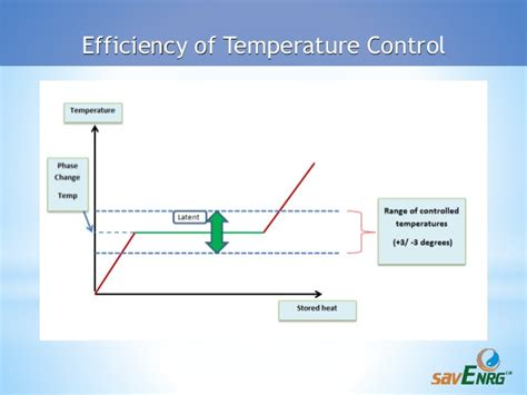 Phase Change Materials For Temperature Controlled