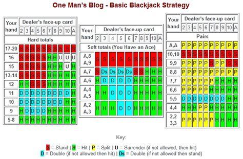 Deck Blackjack Counting Strategy by Blackjack Players E46fanatics