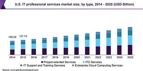 professional services market size share industry