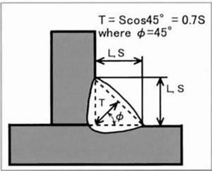 Fillet Weld Size Chart Mm Design Of Structural Fillet Welds Welding Engineers Nz
