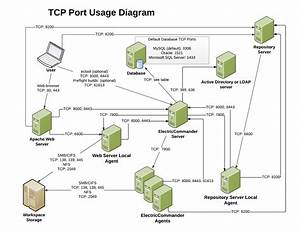 Kbec-00041 - Electricflow Tcp Port Usage