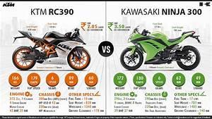 Kawasaki Ninja 300 Vs  Ktm Rc 390