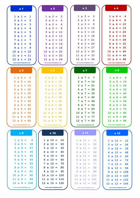 In mathematics, a multiplication table (sometimes, less formally, a times table) is a mathematical table used to define a multiplication operation for an algebraic system. 12X Times Table Chart in Portrait | Templates at allbusinesstemplates.com