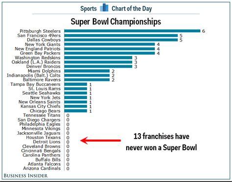 nfl teams    won  super bowl business
