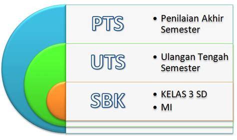 Soal dan jawaban pts sejarah kelas 11 semester 1 1. Soal PTS Mapel SBK Kelas 3 SD Semester 1 dan Kunci Jawaban