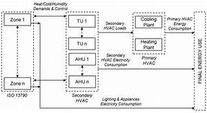 Building Hvac Diagrams : global building hvac model block diagram download ~ A.2002-acura-tl-radio.info Haus und Dekorationen