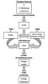 Fm Berechnen : wie berechnet man sch nheit spektrum der wissenschaft ~ Themetempest.com Abrechnung