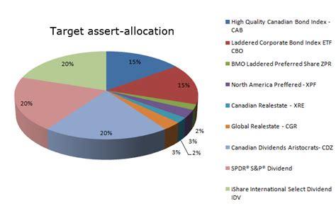 build  solid  cost model etf portfolio finance journey