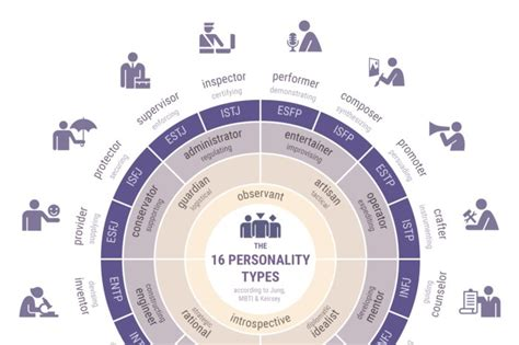 16 Personality Types (myers–briggs And Keirsey)
