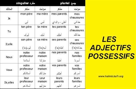 chambre anglais les adjectifs possessifs et les adjectifs démonstratifs