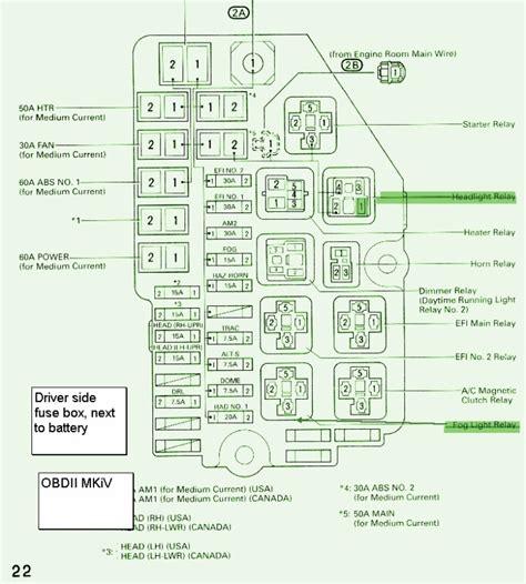Toyota Tundra Fuse Box Diagram