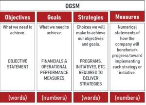 popular strategic planning frameworks myogsm