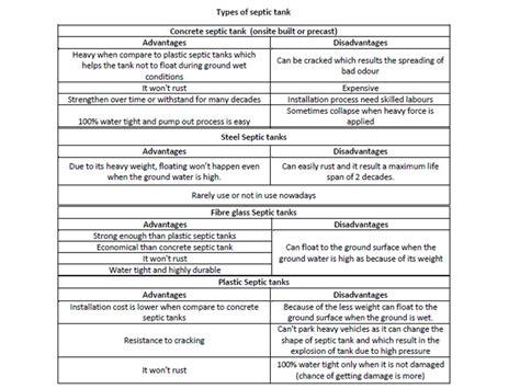 septic tank types design calculation basic civil