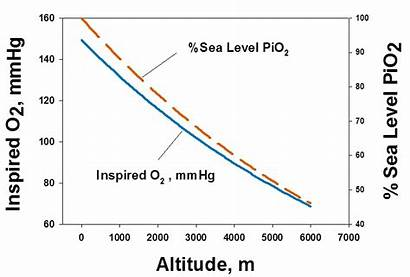 Altitude Pressure Partial Project O2 Decreases