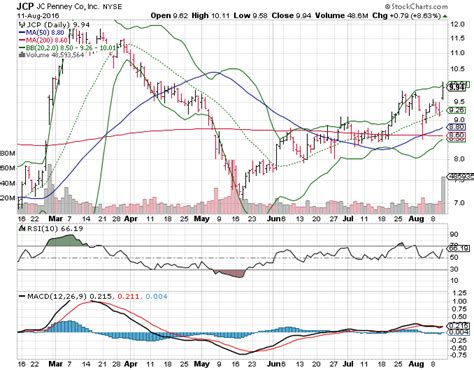 Jcpenney Stock Friday S 3 Big Stock Charts J C Penney Company Inc Jcp