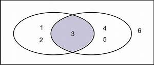 Venn Diagrams   Read