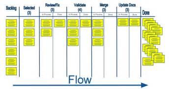Excel Template For Tracking Tasks Scrum Kanban Safe Dsdm M C Partners Associates