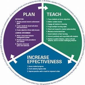 Teaching Learning Framework Diagram