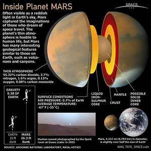 Inside Planet Mars (Infographic)