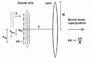 One of the simplest experimental set-ups for generating ...