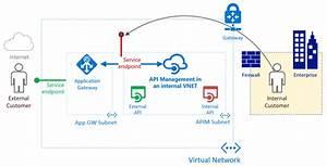 U4eee U60f3 U30cd U30c3 U30c8 U30ef U30fc U30af U3067 Application Gateway  U3068 Azure Api Management  U3092 U4f7f U7528 U3059 U308b U65b9 U6cd5
