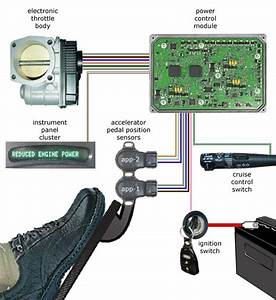 What U0026 39 S The Drive By Wire And Electronic Throttle Of