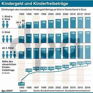 Unterhalt Kind Berechnen 2015 : d sseldorfer tabelle 2015 ab august wird mehr unterhalt f llig ~ Themetempest.com Abrechnung